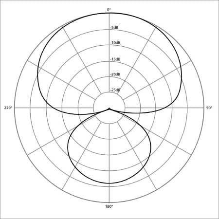 hypercardioid polar pattern