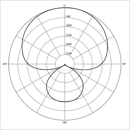 supercardioid polar pattern